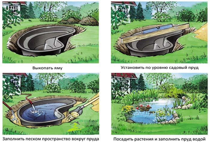 Изображение - Особенности ландшафтного дизайна участка площадью 15 соток красивые идеи оформления proxy?url=http%3A%2F%2Fcomfortoria.ru%2Fwp-content%2Fuploads%2F2016%2F07%2FShema-sozdanija-pruda-iz-vanny