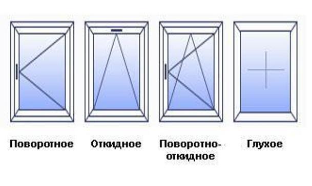 Изображение - Как подобрать фурнитуру для алюминиевых окон proxy?url=http%3A%2F%2Ffurni-info.ru%2Fwp-content%2Fuploads%2F2015%2F07%2FVidy-stvorok