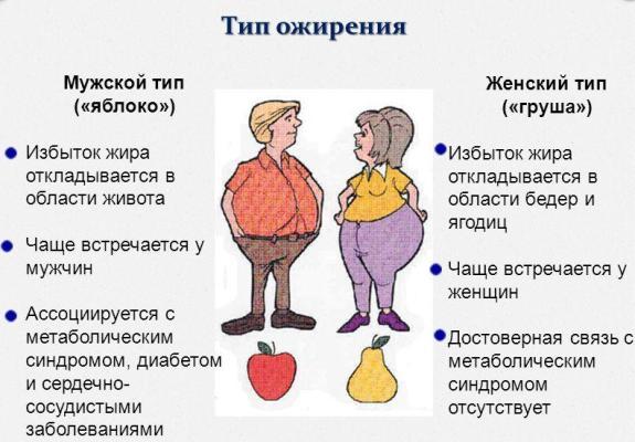 Изображение - Народные методы лечения ожирения proxy?url=http%3A%2F%2Fhappy-womens.com%2Fwp-content%2Fuploads%2F2014%2F12%2Ftipyi-ozhireniya