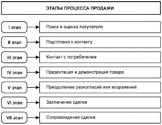 Трудовые обязанности менеджера по продажам