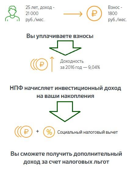 Изображение - Индивидуальный пенсионный план сбербанка стоит ли вкладывать денежные средства proxy?url=http%3A%2F%2Fwww.bkbank.ru%2Fwp-content%2Fuploads%2F2017%2F11%2Findividualnyj-pensionnyj-plan-sberbanka-1
