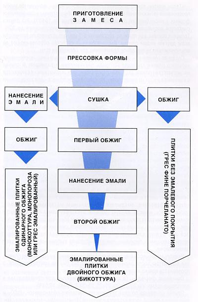 Изображение - Керамогранит под дерево особенности и преимущества proxy?url=http%3A%2F%2Fwww.goodnapolka.ru%2Fwp-content%2Fuploads%2F2015%2F07%2Fshema-proiz-plitki