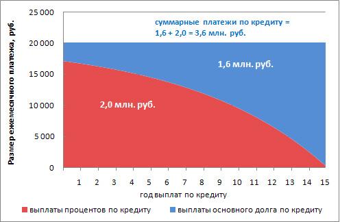 Изображение - Как правильно погашать ипотеку досрочно proxy?url=https%3A%2F%2Fbaikalinvestbank-24.ru%2Fwp-content%2Fuploads%2F2019%2F03%2F875bf901025254e823e3b0e3df5f5311
