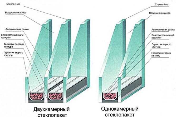 Изображение - Остекление балконов пластиковыми окнами proxy?url=https%3A%2F%2Fbalkonsam.ru%2Fwp-content%2Fuploads%2F2015%2F03%2Fostekl-balkona-200-e1426345319534