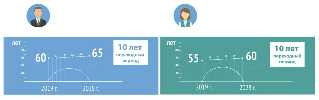 Изображение - Свершилось 27 сентября госдума одобрила закон о повышении пенсионного возраста proxy?url=https%3A%2F%2Fbuhguru.com%2Fwp-content%2Fuploads%2F2018%2F09%2Fpens-vozrast-2019