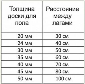 Изображение - Крепление и укладка пола на лаги proxy?url=https%3A%2F%2Fcentro-pol.ru%2Fwp-content%2Fuploads%2F2016%2F02%2F2-55-300x294