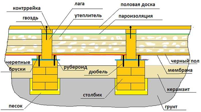 Изображение - Крепление и укладка пола на лаги proxy?url=https%3A%2F%2Fcentro-pol.ru%2Fwp-content%2Fuploads%2F2016%2F02%2F4-50