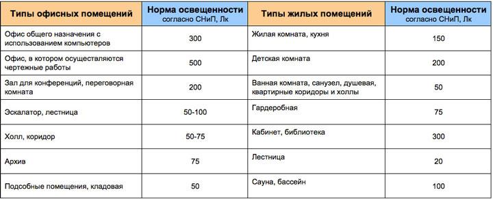 Изображение - Как правильно выбирать лампы накаливания proxy?url=https%3A%2F%2Fdomikelectrica.ru%2Fwp-content%2Fuploads%2F2017%2F04%2F27-1