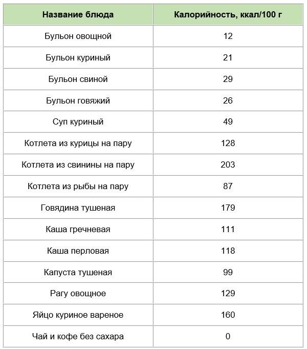 Изображение - Диета по калорийности proxy?url=https%3A%2F%2Fhudeyko.ru%2Fwp-content%2Fuploads%2F2017%2F06%2Fkaloriynost-gotovyh-blud