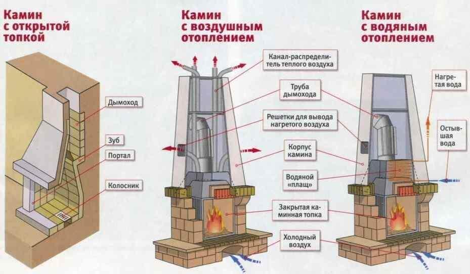Изображение - Основные типы каминных топок, правила выбора proxy?url=https%3A%2F%2Fkaminchi.ru%2Fimage%2Fdata%2FArticles%2Ftopki