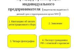Изображение - Льготы для ип инвалидов 2 группы proxy?url=https%3A%2F%2Fmoeip.ru%2Fwp-content%2Fuploads%2F2016%2F07%2Fregistracia-ip-shagi-250x166