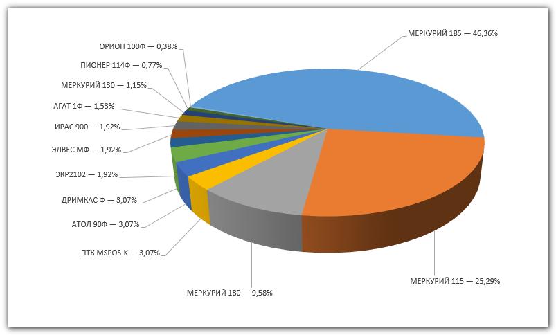 Изображение - Чем новая технология кассовой техники полезна для покупателей и владельцев онлайн-касс proxy?url=https%3A%2F%2Fonline-kassa.ru%2Fwp-content%2Fuploads%2F2018%2F04%2F1