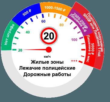 Изображение - Превышение скорости кбк proxy?url=https%3A%2F%2Fruspdd.ru%2Fimages%2Fcontent%2Fprevyshenie20