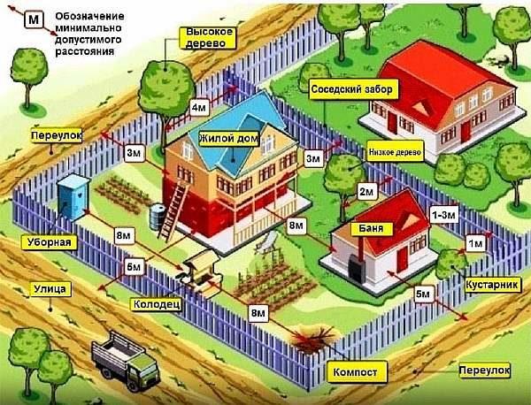 Изображение - Расстояние между баней и жилым домом на своем или соседском участке proxy?url=https%3A%2F%2Fzaborsebe.ru%2Fwp-content%2Fuploads%2F2018%2F08%2Fimage0-600x458