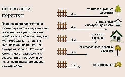 Изображение - На каком расстоянии должен находиться забор от дома proxy?url=https%3A%2F%2Fzaborsebe.ru%2Fwp-content%2Fuploads%2F2018%2F09%2Fblmmxo